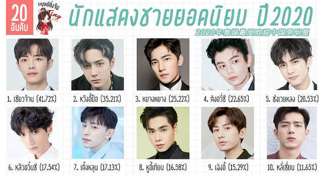 Xiao Zhan Ranked 1st, Wang Yibo 2rd - The Most Popular Chinese Actor in Thailand