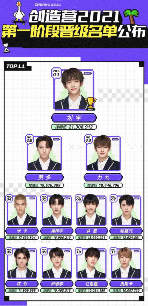 Chuang 2021 first elimination ranking