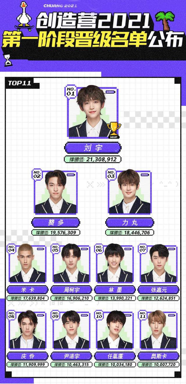 """CHUANG 2021"" First Elimination Ranking Was Announced, Liu Yu #1, Patrick #9"