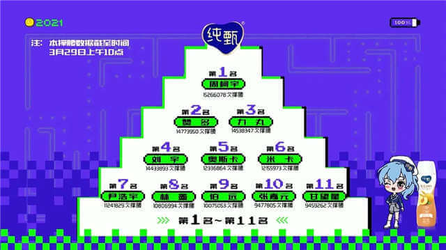 CHUANG 2021 Second Elimination Ranking