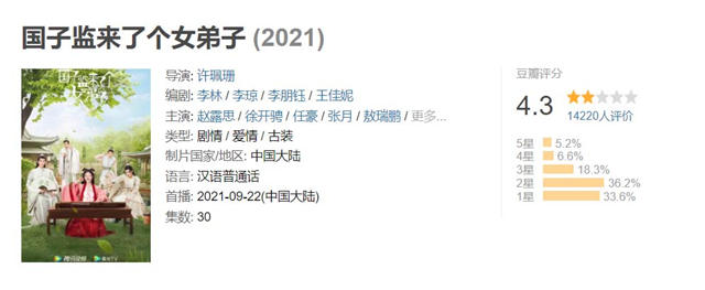 Douban Rating